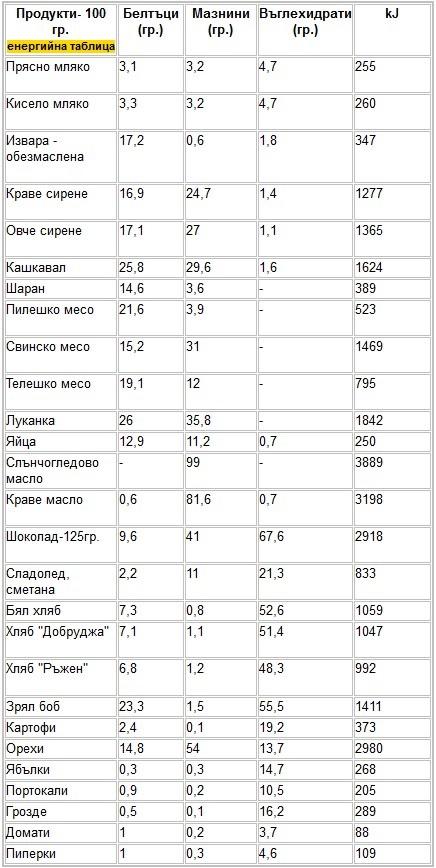 енергиина таблица