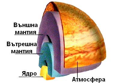 юпитер отвътре