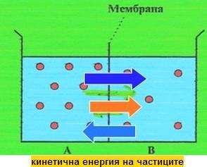 кенетична енергия на частиците