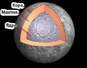 планетата меркурий