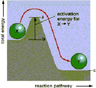 енергетична бариера