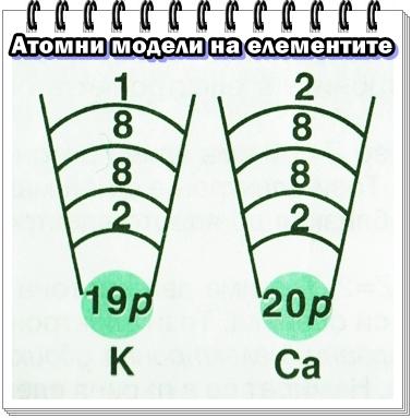 атомен модел