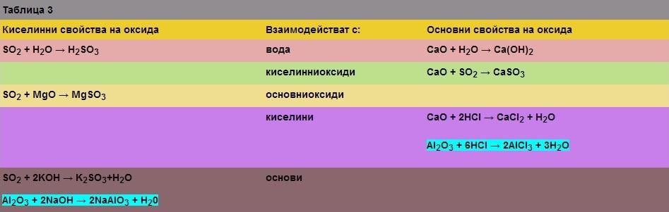 химични формули