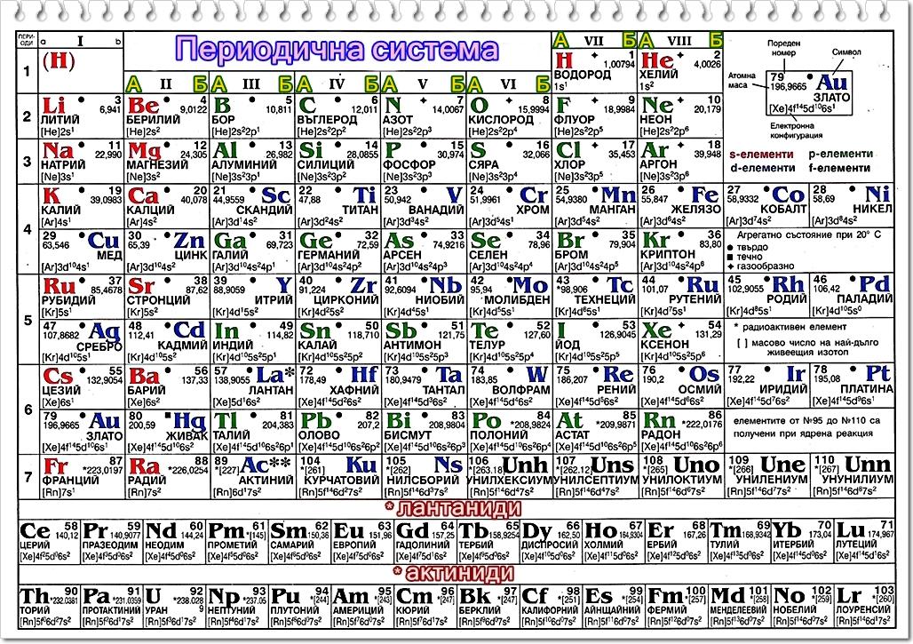 периодична система