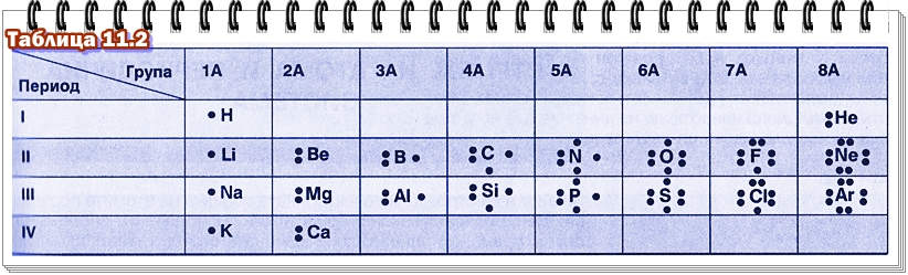 люисови символи