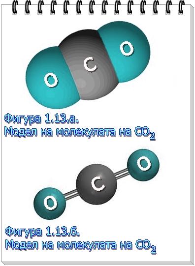 молекула въглероден диоксид