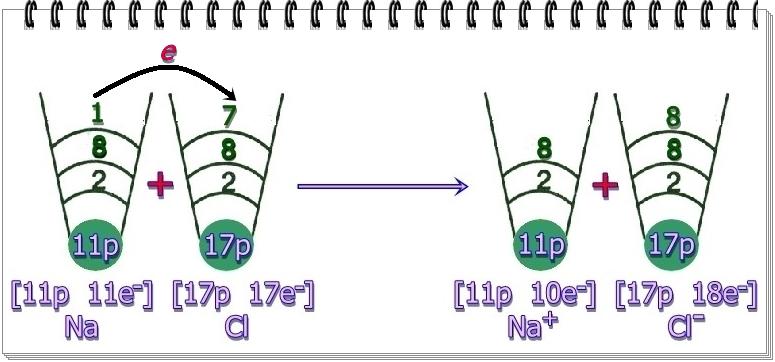 формула натриев хлорид